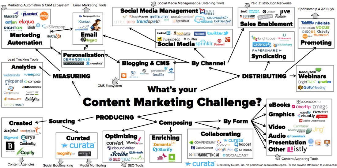 Content marketing tools list sue cockburn growing for Content marketing agency