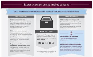 Express consent versus implied consent under CASL