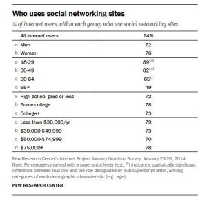 74% of online adults use social networking sites (Jan 2014).