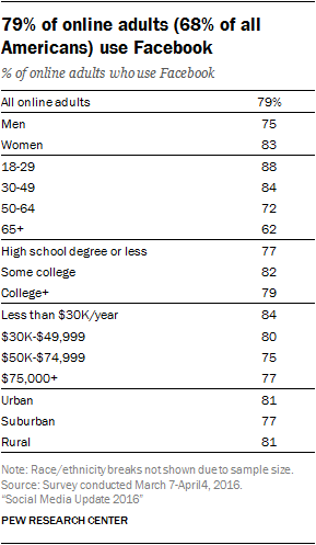 Social-Media-Update from Pew Research
