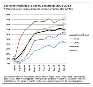 Pew-Research-Social-Networking-Statistics---Fall-2013
