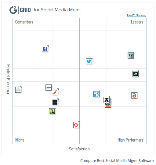 What Is A Social Media Management Tool? Who's The Best?