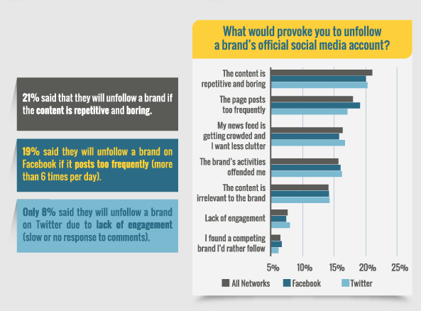 'Unfollow Algorithm' Infographic produced by BuzzStream and Fractl