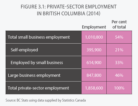 Private Sector Employment in BC