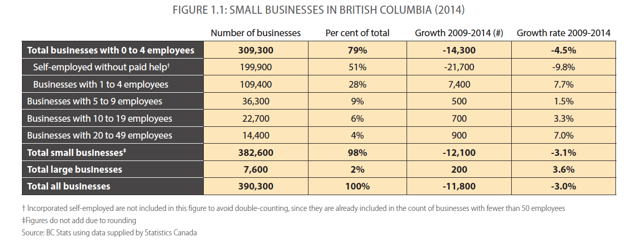 Small Businesses in British Columbia (2014)