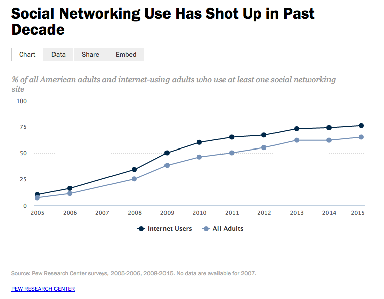 Pew Research on Social Networking Usage